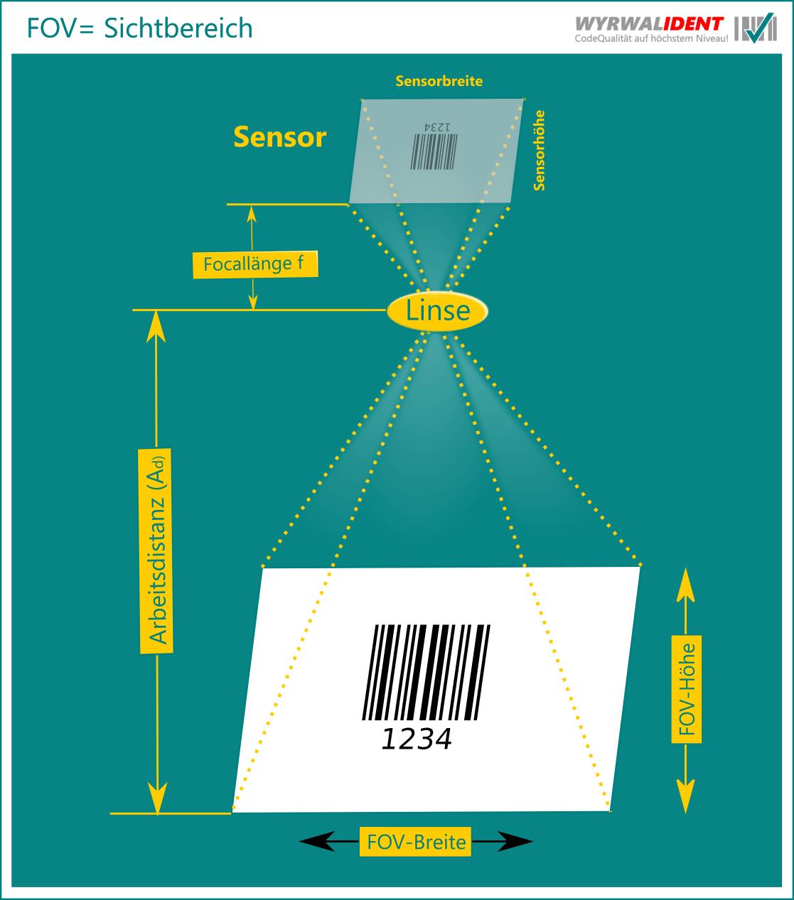 Field of view bei einem Barcode Prüfgerät